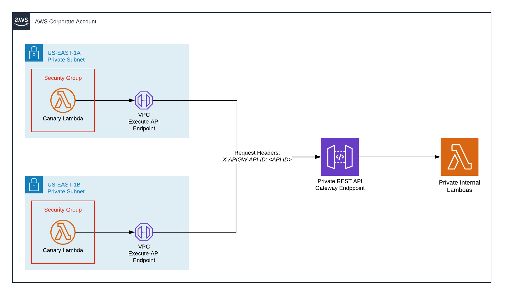 Cloudwatch Synthetics Overview